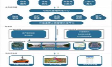 公路三维GIS信息可视化管理平台