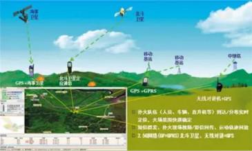 【GIS应用】二三维一体化森林防火电子沙盘指挥系统