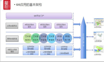 GIS分布式水处理监控系统